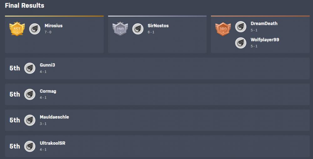 Results.thumb.png.6de308d224669ab7ca513d22be435309.png